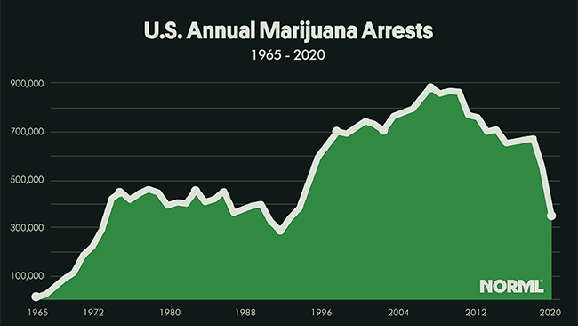 US Marijuana Arrests