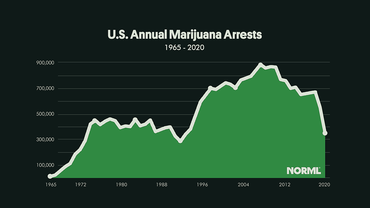 U.S. Marijuana Arrests